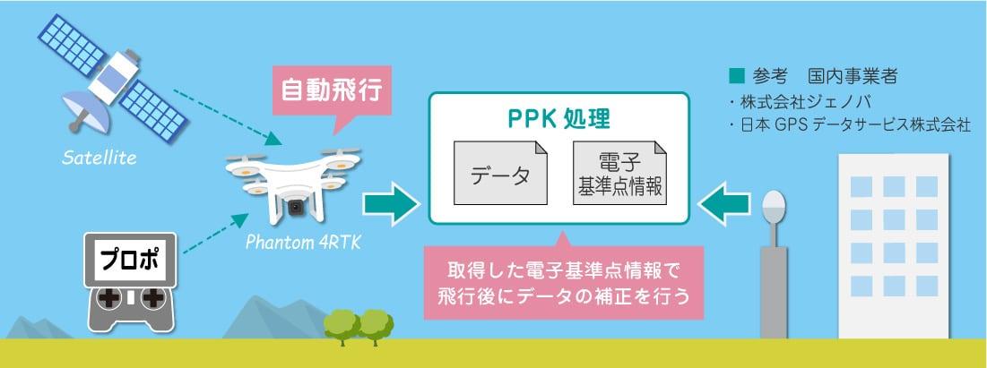 PHANTOM4 RTK PPK
