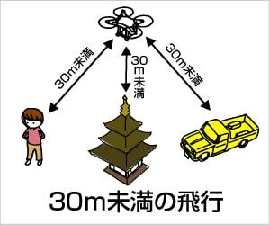 建物や、他の人との間は30メートル未満の飛行は禁止です。
