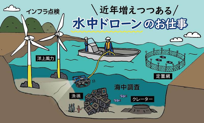 水中ドローンを使った風力発電